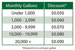 Fleet Fueling Volume Discount